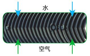 Combined flow